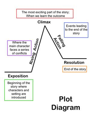 Murray kelly reading great plot website httplearnerinteractivesliteraturereadplot1ml ccuart Image collections